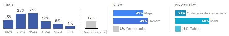 Google Adwords display planner para crear tus buyer personas