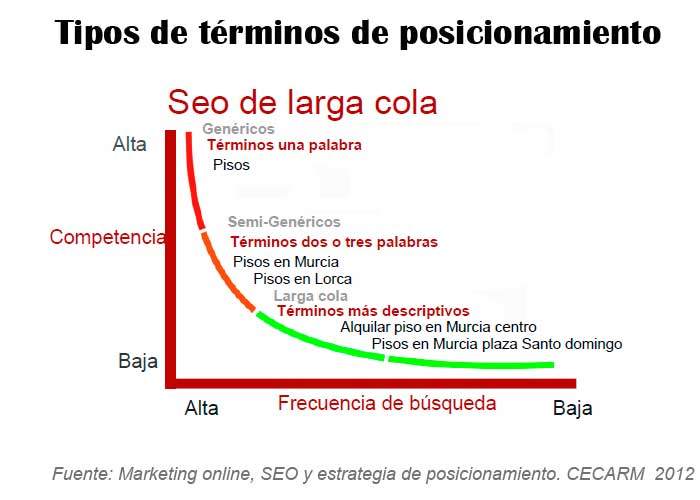 SEO long y short tail ejemplo