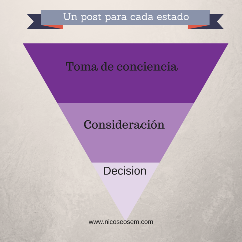 Embudo del Inbound Marketing