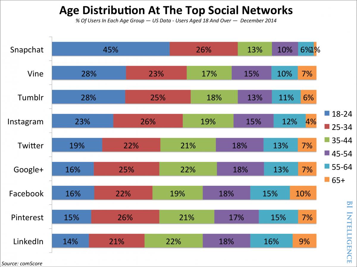 Reparticicíon de la edad en cada red social