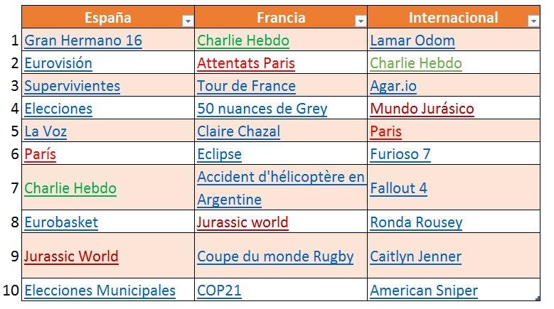 tendencia búsquedas Google 2015 España, Francia e internacional