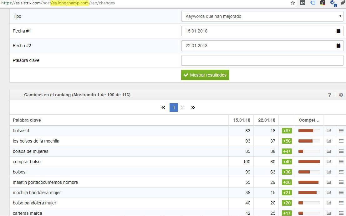 Mejora de ranking para la marca francesa de bolso Longchamp en Sistrix