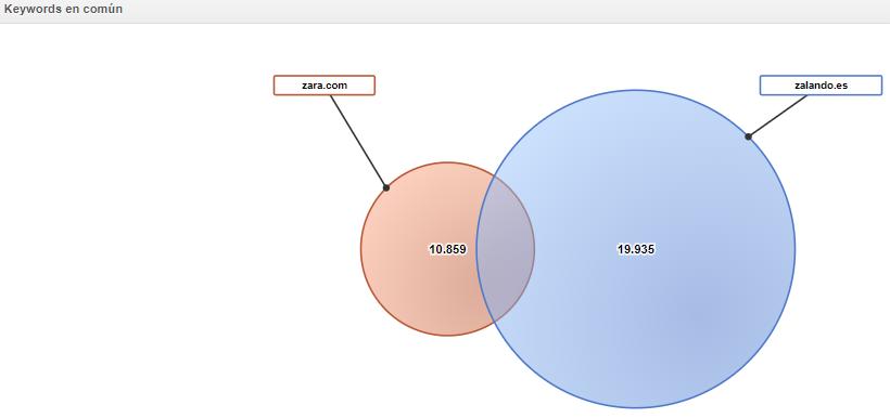 keyword en común Zara vs Zalando