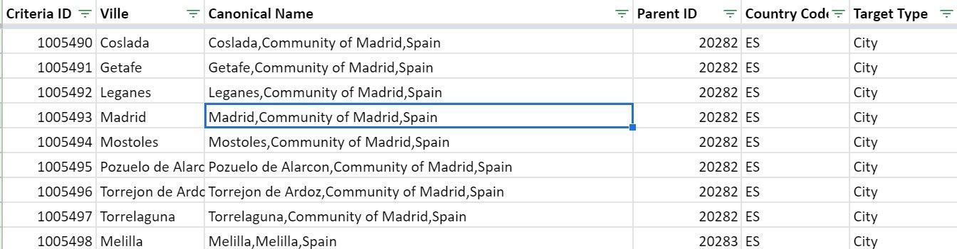 Canonical name Madrid Espagne